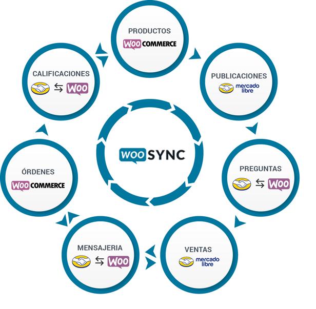 Conecta y Sincroniza Woocommerce con MercadoLibre - 5