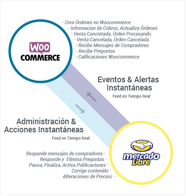 Conecta y Sincroniza Woocommerce con MercadoLibre - 3