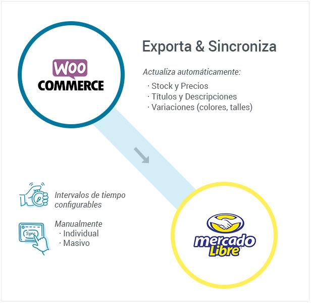 Conecta y Sincroniza Woocommerce con MercadoLibre - 2