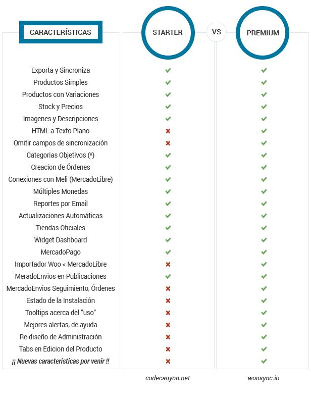Conecta y Sincroniza Woocommerce con MercadoLibre - 1